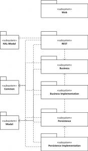Komponenten-Diagramm